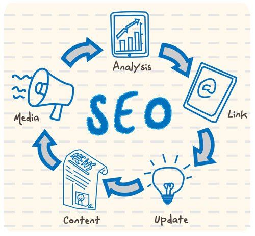 SEO Series: SEO and The Important Role It Plays in Your Web Presence